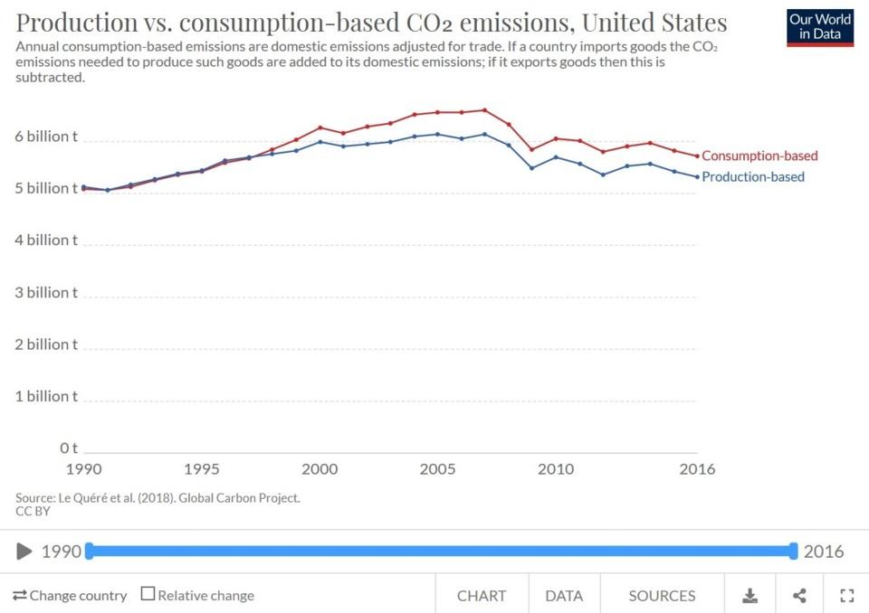 emissões USA.jpg