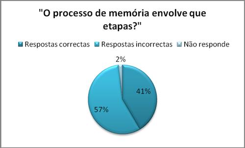 gráfico (o processo de memória envolve que etapa