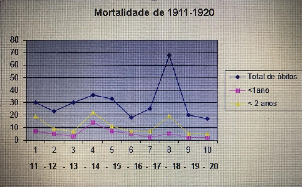 Mortalidade 1911-1920.jpg