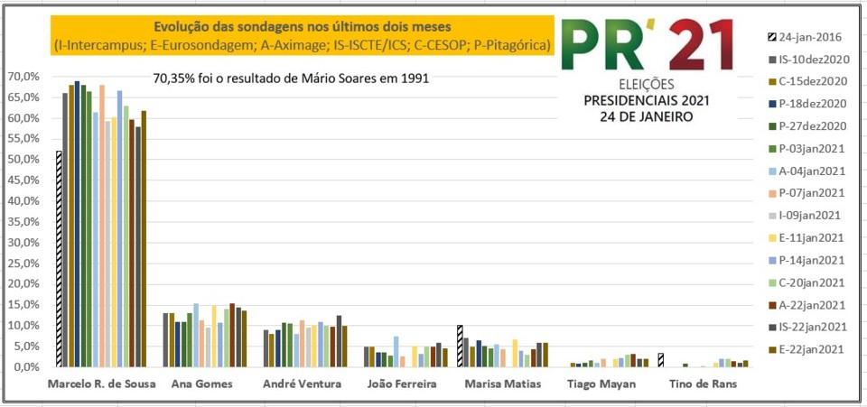 Presidenciais2021 22jan2021.jpg