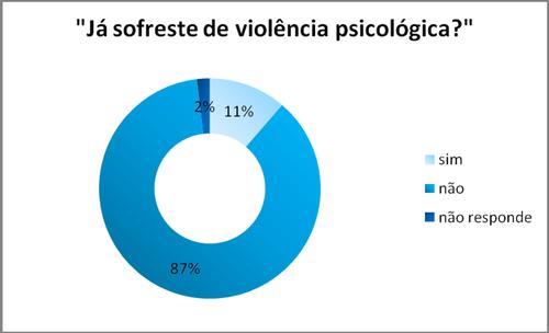 gráfico (já sofreste violencia psicologica)
