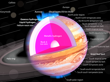 Jupiter_diagram.svg.png