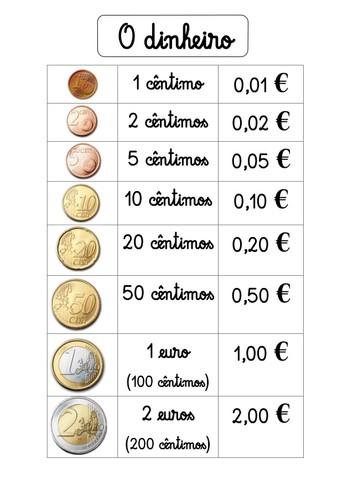 Cartaz Com As Moedas Do Euro O Mundo Das Criancas