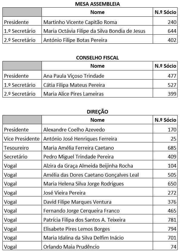 CSRDO - Lista A - Vencedora[1].png
