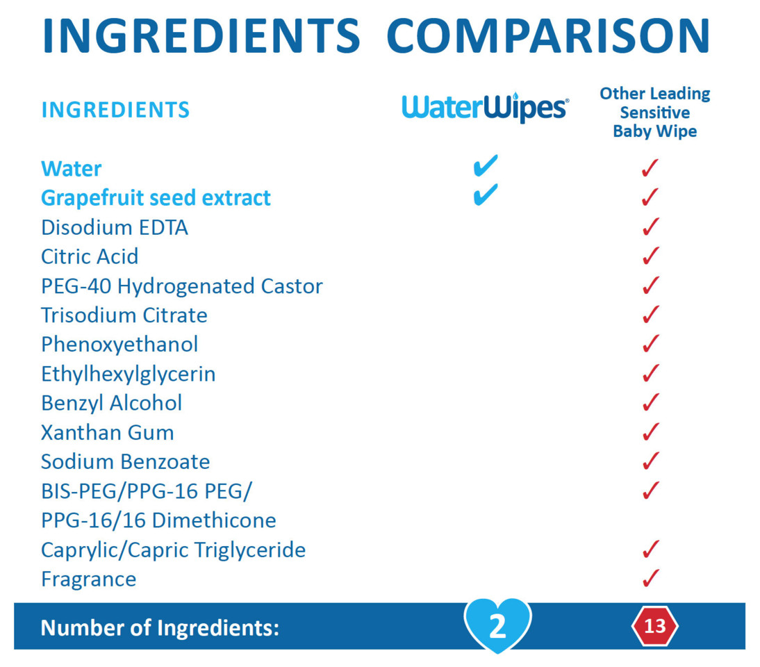 Waterwipes-Ingredients-Comparison-copy_1.jpg