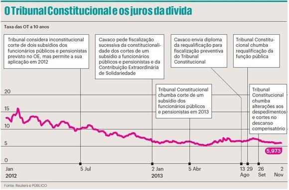 2013.11.24 Tribunal Constitucional e os juros da d