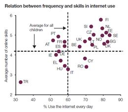 Imagem: Gráfico 'Relação entre frequência e competências no uso da Internet'