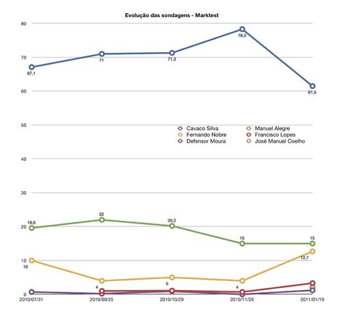 Evolução das sondagens Marktest para as Presidenciais 2011