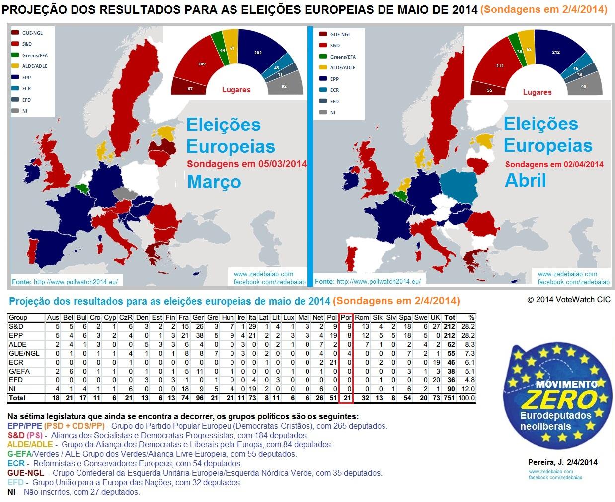 sondagens eleições europeias 2014 ps psd socialistas