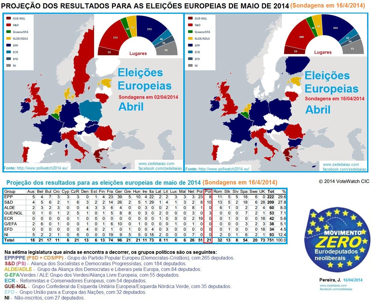 resultados eleições europeias sondagens